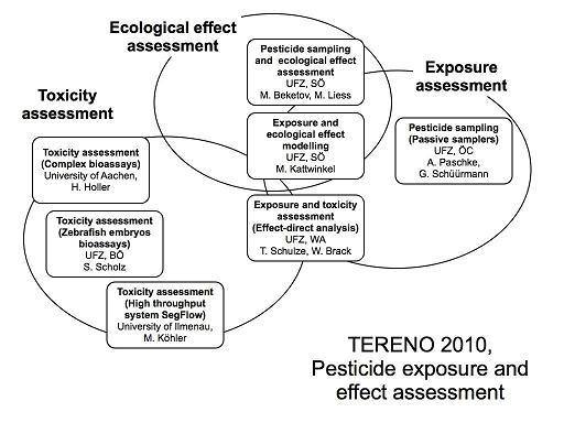 Figure 1: Overall structure and participant of the Pesticide Exposure and Effect Assessment Initiative, TERENO 2010.